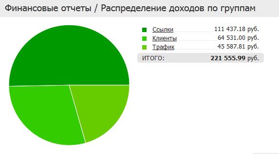доходы, финстрип за октябрь 2011