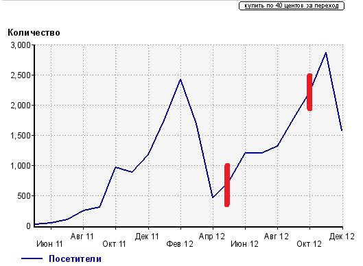 результат оптимизации DLE - рост трафика