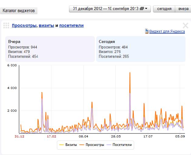 статистика посещаемости новостного сайта