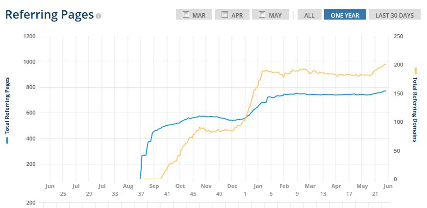 рост ссылочной массы продвигаемого сайта
